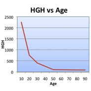 Human Growth Hormone HGH